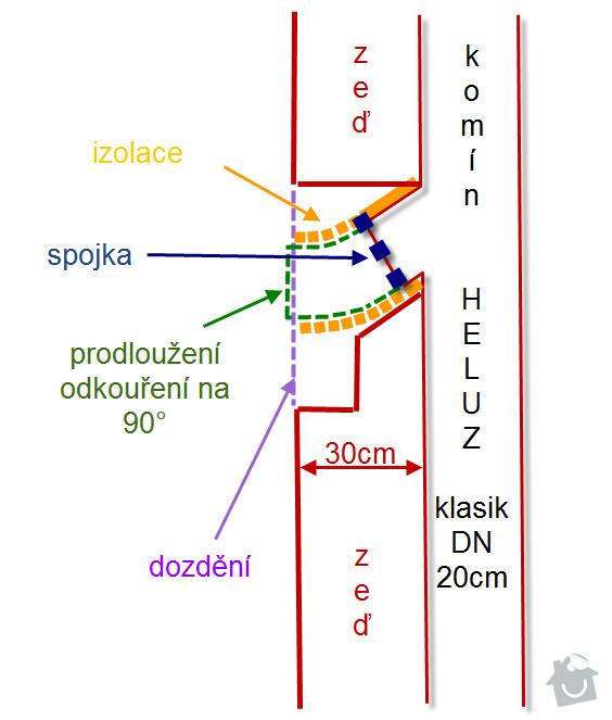 Revize komínu a dostavba sopouchu: sopouch