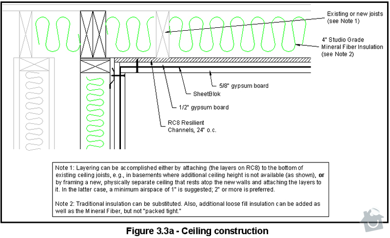 Vybudování konstrukce místnosti ze dřevěných trámů, (akustické příčky), akustická podlaha, sádrokarton.: StropSchema