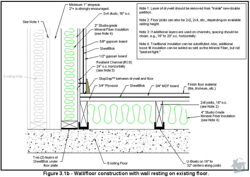 Vybudování konstrukce místnosti ze dřevěných trámů, (akustické příčky), akustická podlaha, sádrokarton.: SchemaSteny