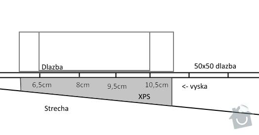 Podloží XPS pod dlažbu namísto terču: xps_schema
